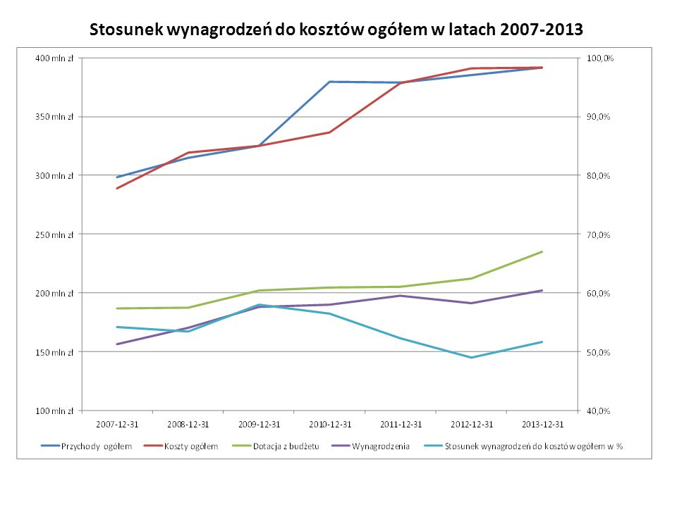Stosunek wynagrodzeń do kosztów ogółem w latach 2007-2013