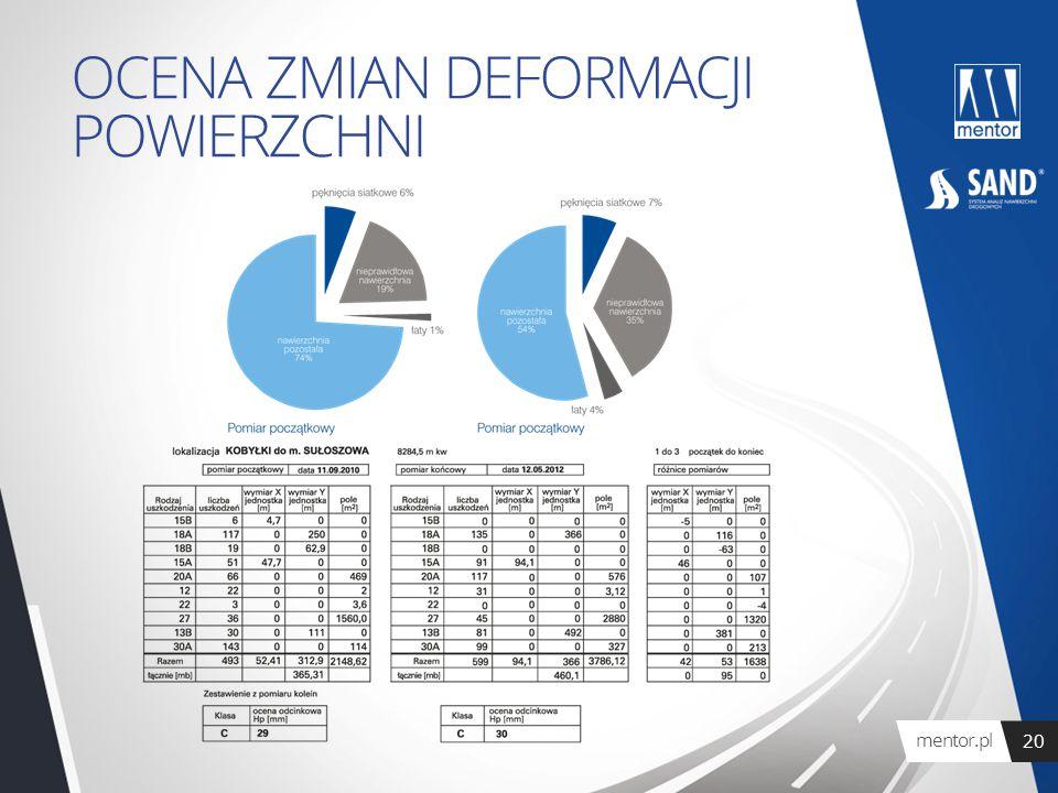 mentor.pl 20 OCENA ZMIAN DEFORMACJI POWIERZCHNI