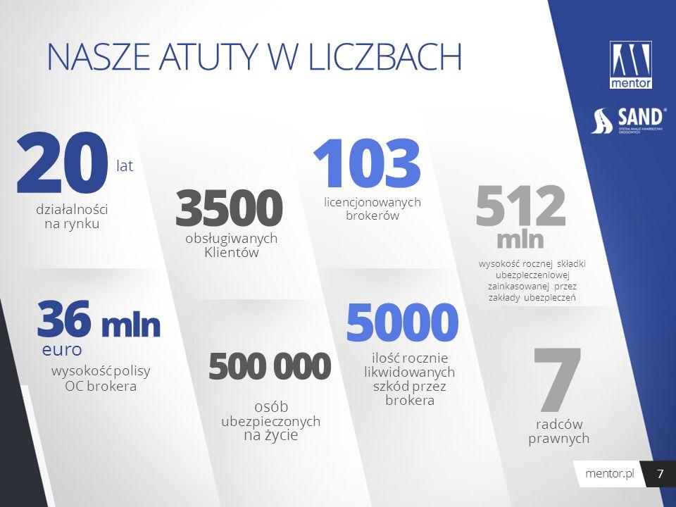 NASZE ATUTY W LICZBACH 20 36 mln lat działalności na rynku euro wysokość polisy OC brokera 3500 500 000 obsługiwanych Klientów osób ubezpieczonych na