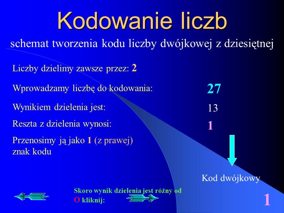 Kodowanie liczb schemat tworzenia kodu liczby dwójkowej z dziesiętnej Wprowadzamy liczbę do kodowania: 27 13 Liczby dzielimy zawsze przez: 2 Wynikiem dzielenia jest: Reszta z dzielenia wynosi: 1 Kod dwójkowy Przenosimy ją jako 1 (z prawej) znak kodu 1 Skoro wynik dzielenia jest różny od O kliknij: