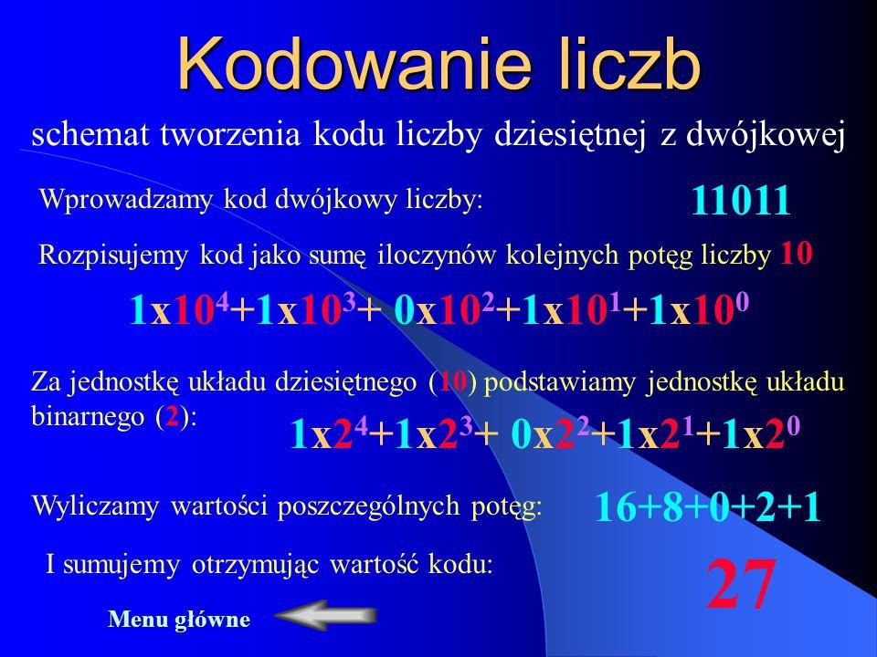Kodowanie liczb schemat tworzenia kodu liczby dziesiętnej z dwójkowej Wprowadzamy kod dwójkowy liczby: 11011 1x10 4 +1x10 3 + 0x10 2 +1x10 1 +1x10 0 Rozpisujemy kod jako sumę iloczynów kolejnych potęg liczby 10 Za jednostkę układu dziesiętnego (10) podstawiamy jednostkę układu binarnego (2): 1x2 4 +1x2 3 + 0x2 2 +1x2 1 +1x2 0 Wyliczamy wartości poszczególnych potęg: 16+8+0+2+1 I sumujemy otrzymując wartość kodu: 27 Menu główne
