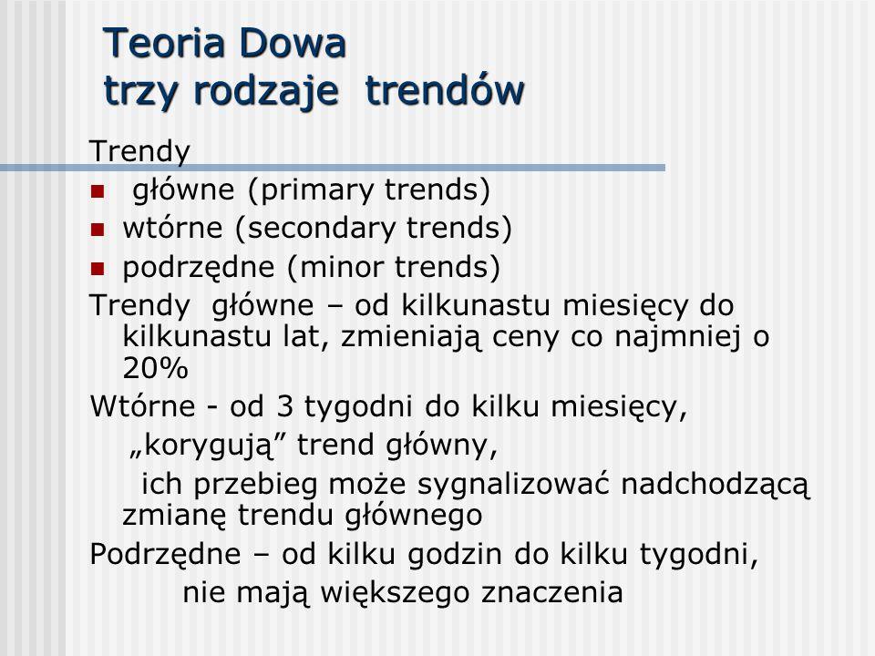 Teoria Dowa trzy rodzaje trendów Trendy główne (primary trends) wtórne (secondary trends) podrzędne (minor trends) Trendy główne – od kilkunastu miesi