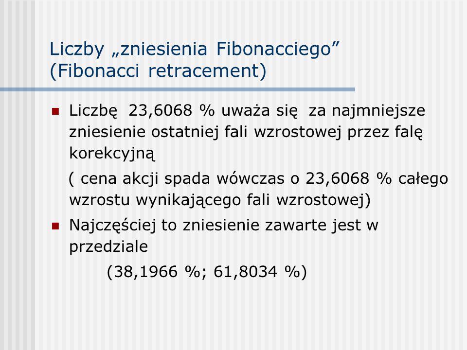"""Liczby """"zniesienia Fibonacciego"""" (Fibonacci retracement) Liczbę 23,6068 % uważa się za najmniejsze zniesienie ostatniej fali wzrostowej przez falę kor"""
