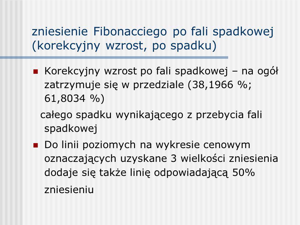 zniesienie Fibonacciego po fali spadkowej (korekcyjny wzrost, po spadku) Korekcyjny wzrost po fali spadkowej – na ogół zatrzymuje się w przedziale (38