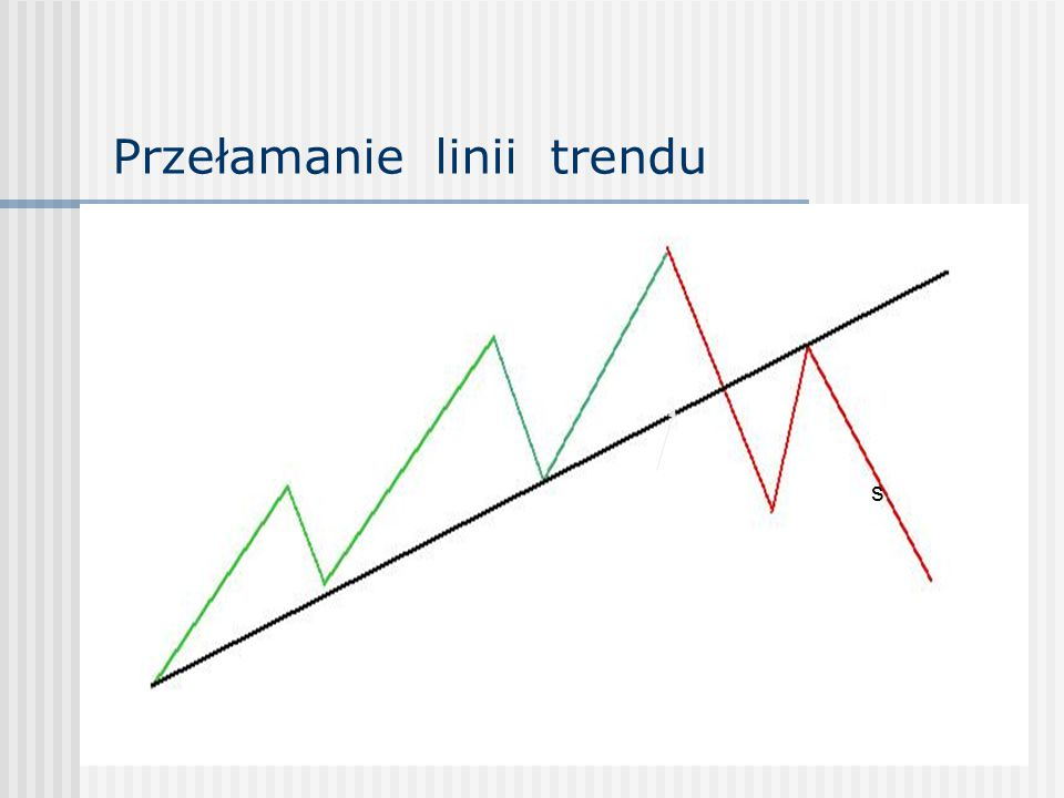 Przełamanie linii trendu s