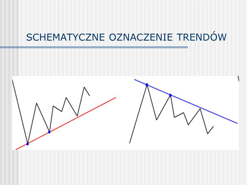 Trend horyzontalny (boczny) 1,2,3 – punkty wyznaczające trend W – wyłamanie z trendu