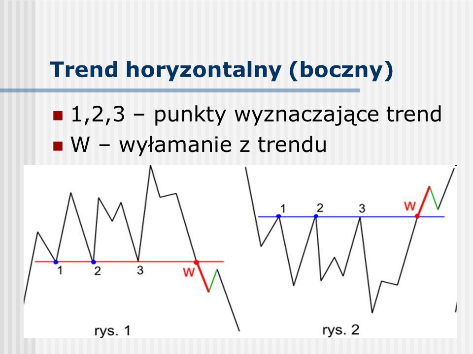 ISTOTNOŚĆ TRENDU Kryteria ważności linii trendu horyzontalnego: liczba potwierdzeń - im większa liczba punkt ó w zwrotnych na linii bądź w jej pobliżu tym większe znaczenie ma linia trendu odległość czasowa między punktami wyznaczającymi linię trendu - im większa tym silniejszy trend regularność testowania linii trendu potwierdzenie trendu przez wolumen