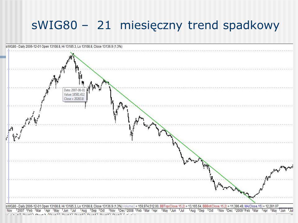 Obroty potwierdzają trend główny ( Volume goes with trend) W czasie hossy wolumen wzrasta wraz ze zwyżką ceny akcji, maleje w czasie zniżki.