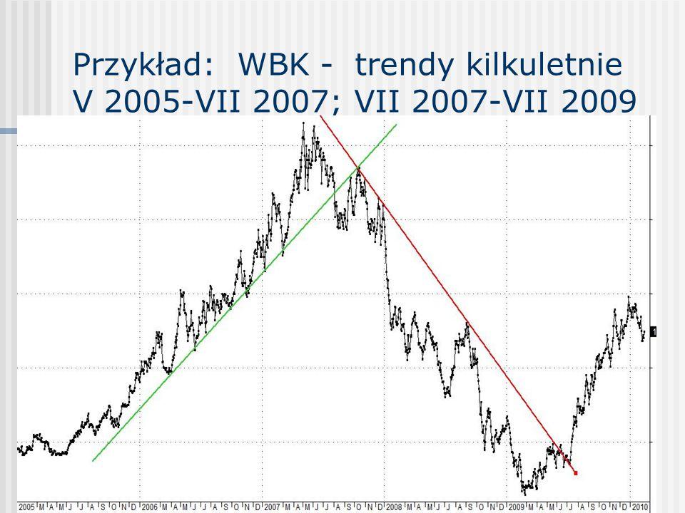 Trendy główne Dopóki każda kolejna zwyżka trendu głównego osiąga nowy szczyt a każda zniżka trendu wtórnego zatrzymuje się na wyższym poziomie niż poprzednia zniżka, to mamy do czynienia z głównym trendem zwyżkującym, czyli hossą Dopóki każda kolejna zniżka trendu głównego osiąga nowe dno a każda zwyżka trendu wtórnego zatrzymuje się na poziomie niższym niż poprzednia zwyżka, to mamy do czynienia z głównym trendem zniżkującym, czyli bessą