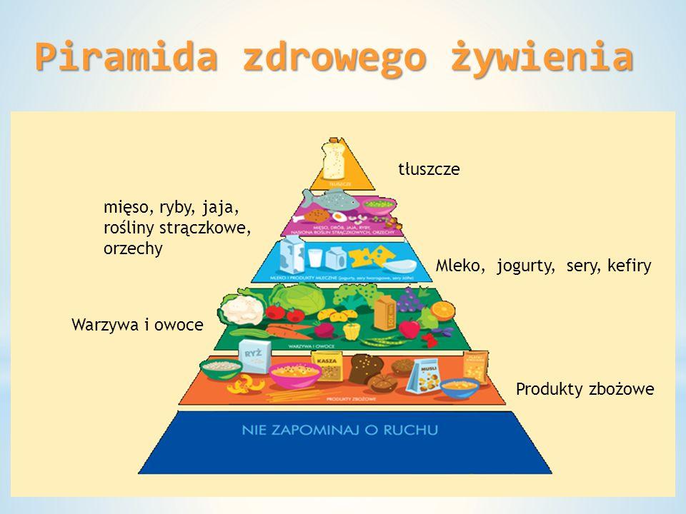 Piramida zdrowego żywienia tłuszcze mięso, ryby, jaja, rośliny strączkowe, orzechy Mleko, jogurty, sery, kefiry Warzywa i owoce Produkty zbożowe