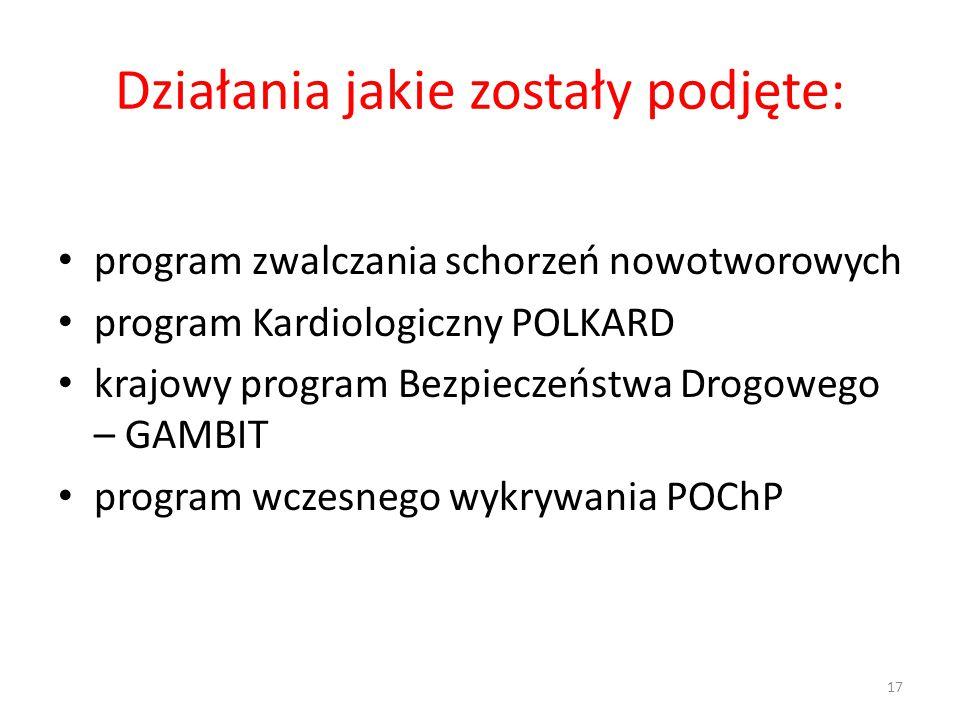 Działania jakie zostały podjęte: program zwalczania schorzeń nowotworowych program Kardiologiczny POLKARD krajowy program Bezpieczeństwa Drogowego – G