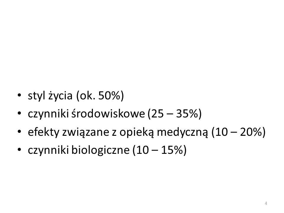 styl życia (ok. 50%) czynniki środowiskowe (25 – 35%) efekty związane z opieką medyczną (10 – 20%) czynniki biologiczne (10 – 15%) 4