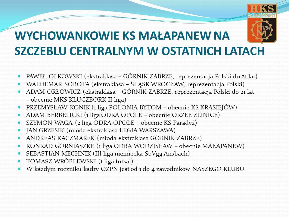 WYCHOWANKOWIE KS MAŁAPANEW NA SZCZEBLU CENTRALNYM W OSTATNICH LATACH PAWEŁ OLKOWSKI (ekstraklasa – GÓRNIK ZABRZE, reprezentacja Polski do 21 lat) WALDEMAR SOBOTA (ekstraklasa – ŚLĄSK WROCŁAW, reprezentacja Polski) ADAM ORŁOWICZ (ekstraklasa – GÓRNIK ZABRZE, reprezentacja Polski do 21 lat - obecnie MKS KLUCZBORK II liga) PRZEMYSŁAW KONIK (1 liga POLONIA BYTOM – obecnie KS KRASIEJÓW) ADAM BERBELICKI (1 liga ODRA OPOLE – obecnie ORZEŁ ŹLINICE) SZYMON WAGA (2 liga ODRA OPOLE – obecnie KS Paradyż) JAN GRZESIK (młoda ekstraklasa LEGIA WARSZAWA) ANDREAS KACZMAREK (młoda ekstraklasa GÓRNIK ZABRZE) KONRAD GÓRNIASZKE (1 liga ODRA WODZISŁAW – obecnie MAŁAPANEW) SEBASTIAN MECHNIK (III liga niemiecka SpVgg Ansbach) TOMASZ WRÓBLEWSKI (1 liga futsal) W każdym roczniku kadry OZPN jest od 1 do 4 zawodników NASZEGO KLUBU
