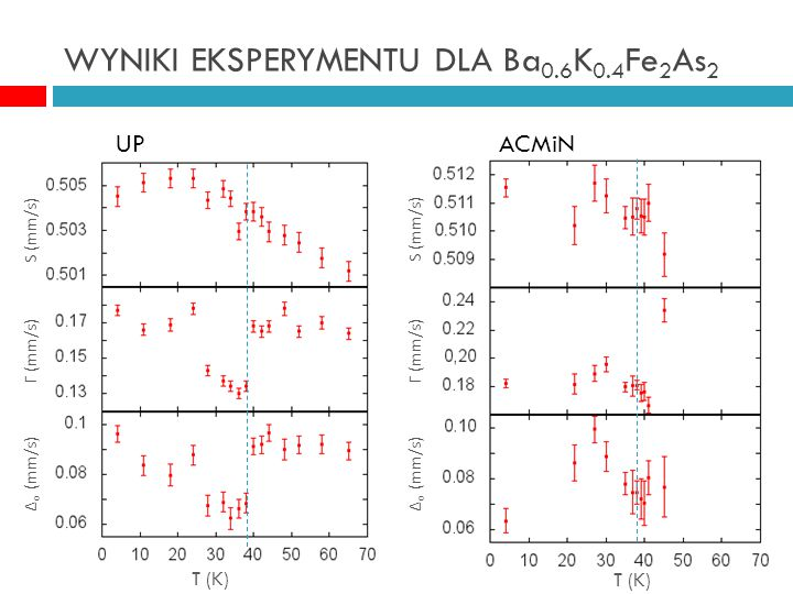 WYNIKI EKSPERYMENTU DLA Ba 0.6 K 0.4 Fe 2 As 2 UPACMiN S (mm/s) Γ (mm/s) ∆ o (mm/s) S (mm/s) Γ (mm/s) ∆ o (mm/s) T (K)