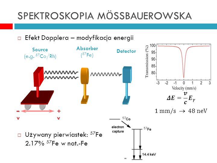SPEKTROSKOPIA M Ö SSBAUEROWSKA  Efekt Dopplera – modyfikacja energii  Używany pierwiastek: 57 Fe 2.17% 57 Fe w nat.-Fe –v–v–v–v +v+v+v+v Source (e.g.
