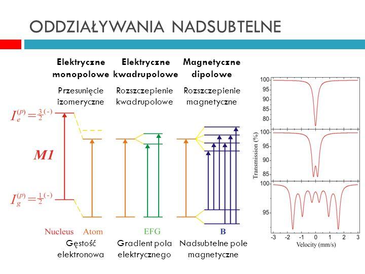 ODDZIAŁYWANIA NADSUBTELNE Przesunięcie izomeryczne Rozszczepienie kwadrupolowe Rozszczepienie magnetyczne Gęstość elektronowa Gradient pola elektrycznego Nadsubtelne pole magnetyczne Elektryczne monopolowe Elektryczne kwadrupolowe Magnetyczne dipolowe