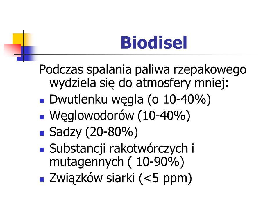 Biodisel Podczas spalania paliwa rzepakowego wydziela się do atmosfery mniej: Dwutlenku węgla (o 10-40%) Węglowodorów (10-40%) Sadzy (20-80%) Substanc