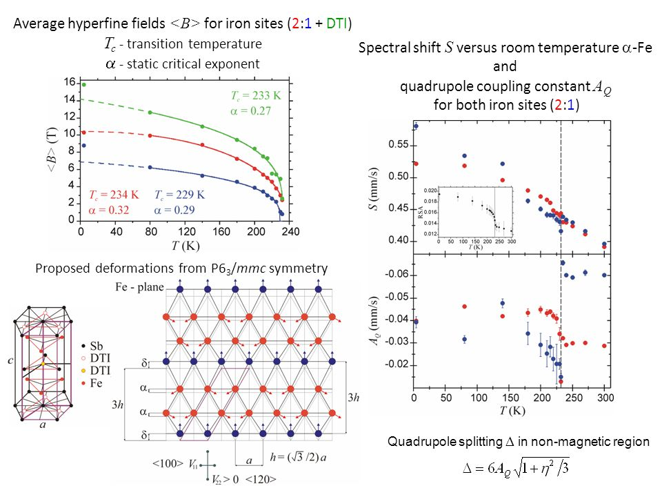 Spectral shift S versus room temperature  -Fe and quadrupole coupling constant A Q for both iron sites (2:1) Quadrupole splitting  in non-magnetic region Proposed deformations from P6 3 /mmc symmetry Average hyperfine fields for iron sites (2:1 + DTI) T c - transition temperature  - static critical exponent