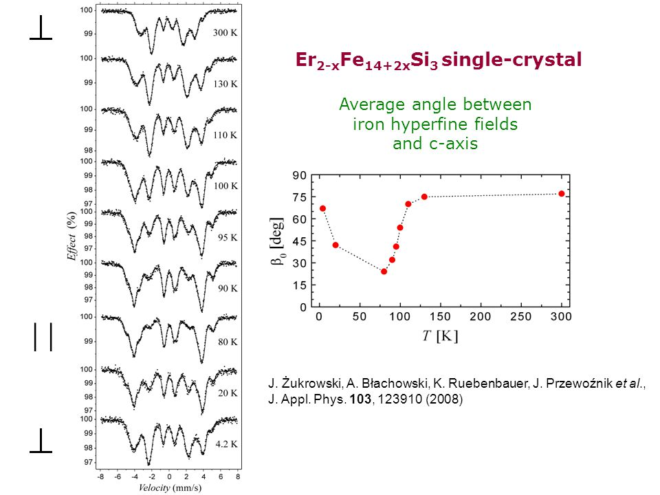 Average angle between iron hyperfine fields and c-axis  Er 2-x Fe 14+2x Si 3 single-crystal J.