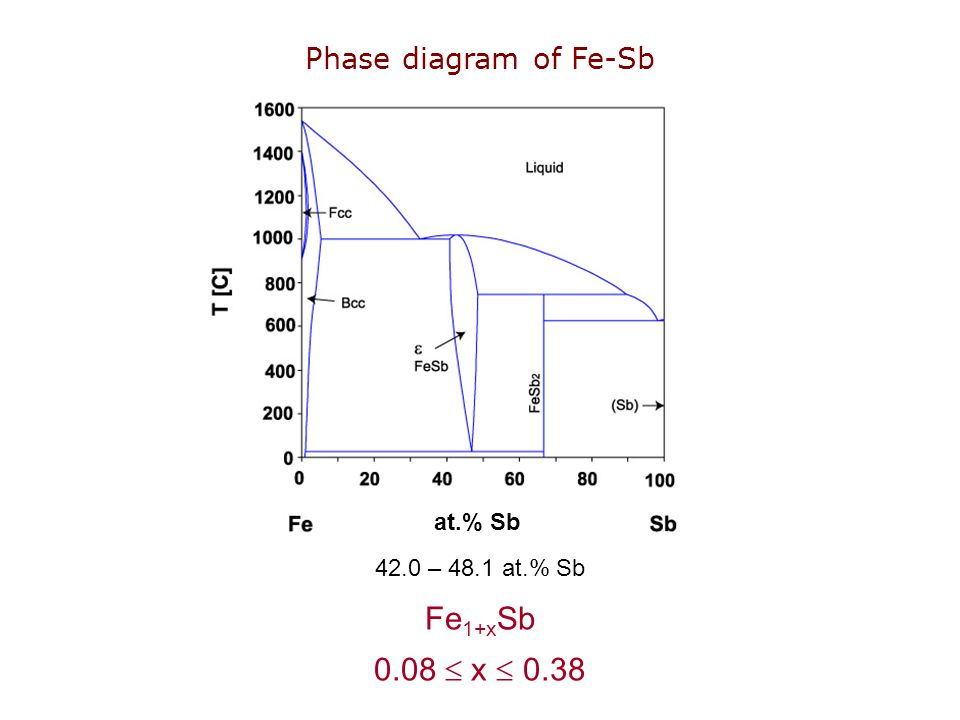 at.% Sb Phase diagram of Fe-Sb Fe 1+x Sb 0.08  x  0.38 42.0 – 48.1 at.% Sb