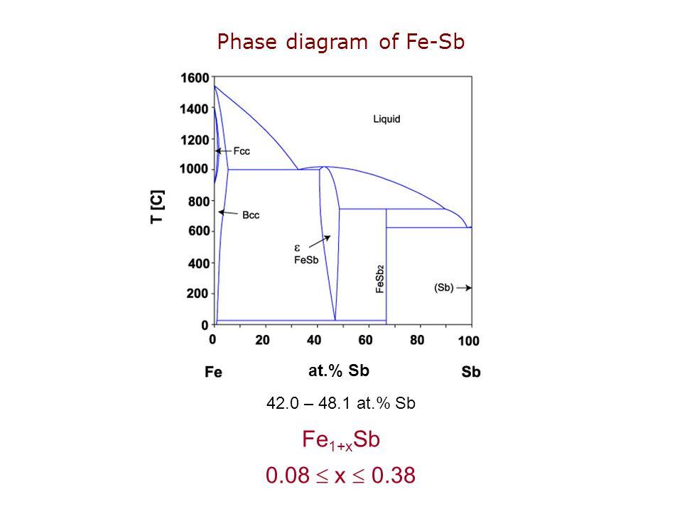 at.% Sb Phase diagram of Fe-Sb Fe 1+x Sb 0.08  x  0.38 42.0 – 48.1 at.% Sb