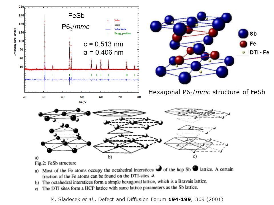 M. Sladecek et al., Defect and Diffusion Forum 194-199, 369 (2001) c = 0.513 nm a = 0.406 nm FeSb P6 3 /mmc Sb Fe DTI - Fe Hexagonal P6 3 /mmc structu