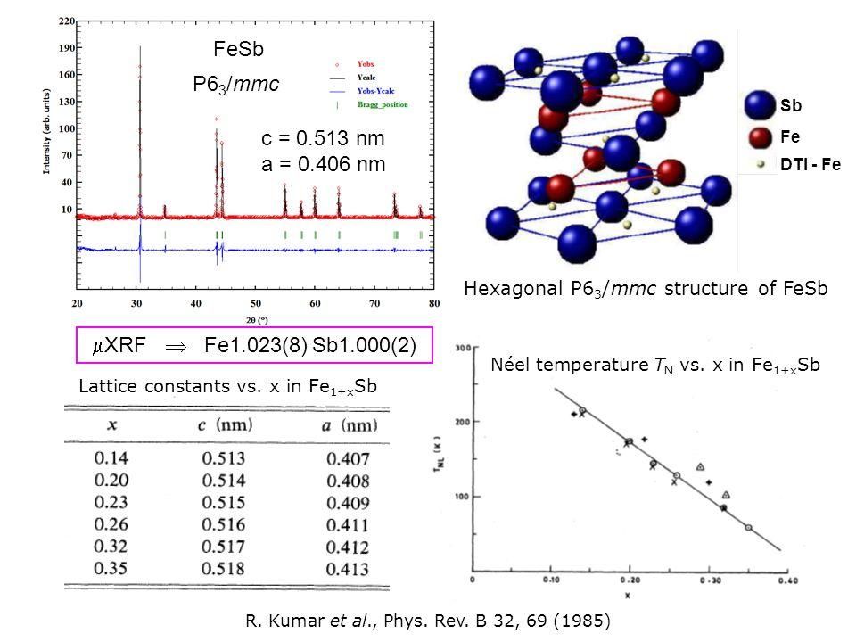 R. Kumar et al., Phys. Rev. B 32, 69 (1985) c = 0.513 nm a = 0.406 nm Sb Fe DTI - Fe Hexagonal P6 3 /mmc structure of FeSb Néel temperature T N vs. x