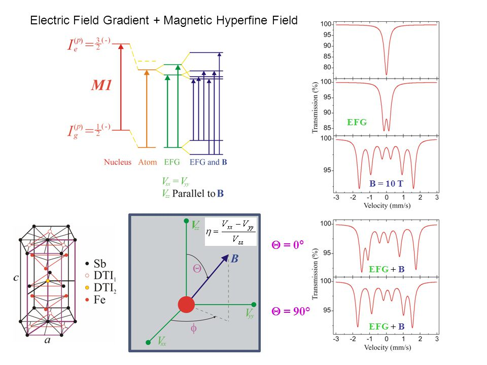Electric Field Gradient + Magnetic Hyperfine Field  = 0°  = 90° B = 10 T EFG EFG + B