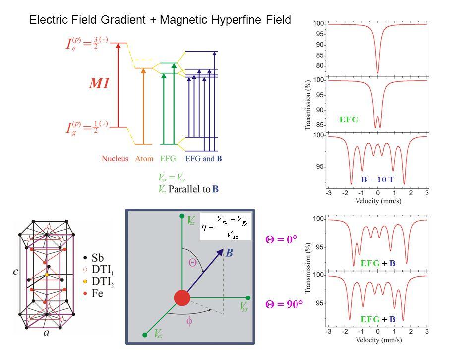 Electric Field Gradient + Magnetic Hyperfine Field  = 0°  = 90° B = 10 T EFG EFG + B