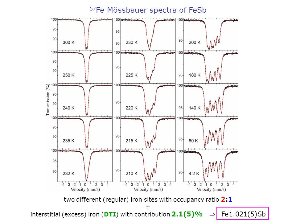 57 Fe Mössbauer spectra of FeSb two different (regular) iron sites with occupancy ratio 2:1 + interstitial (excess) iron (DTI) with contribution 2.1(5)%  Fe1.021(5)Sb