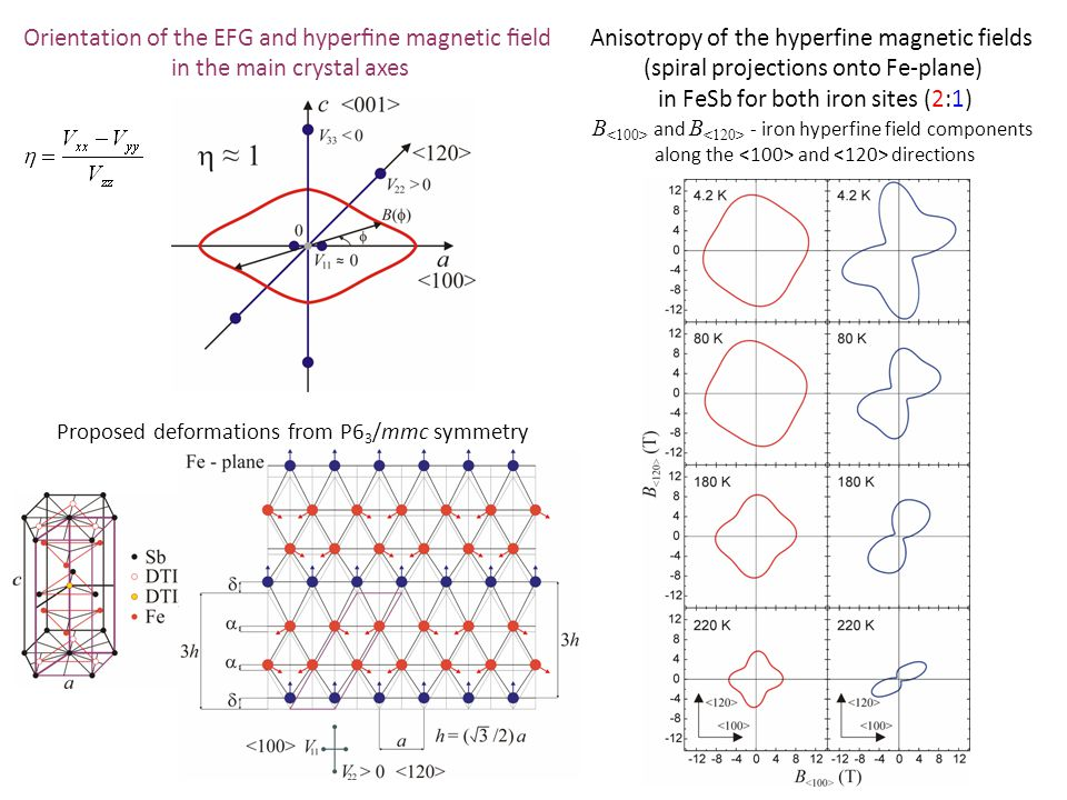 Anisotropy of the hyperfine magnetic fields (spiral projections onto Fe-plane) in FeSb for both iron sites (2:1) B and B - iron hyperfine field components along the and directions Orientation of the EFG and hyperfine magnetic field in the main crystal axes Proposed deformations from P6 3 /mmc symmetry