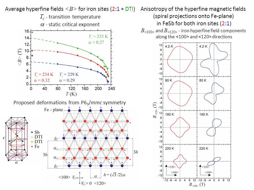 Spectral shift S versus room temperature  -Fe and quadrupole coupling constant A Q for both iron sites (2:1) Quadrupole splitting  in non-magnetic region Proposed deformations from P6 3 /mmc symmetry Average hyperfine fields for iron sites (2:1 + DTI) T c - transition temperature  - static critical exponent
