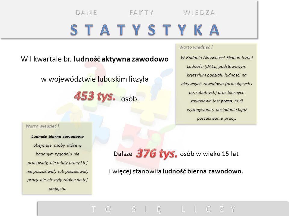 W I kwartale br. ludność aktywna zawodowo w województwie lubuskim liczyła osób. W Badaniu Aktywności Ekonomicznej Ludności (BAEL) podstawowym kryteriu