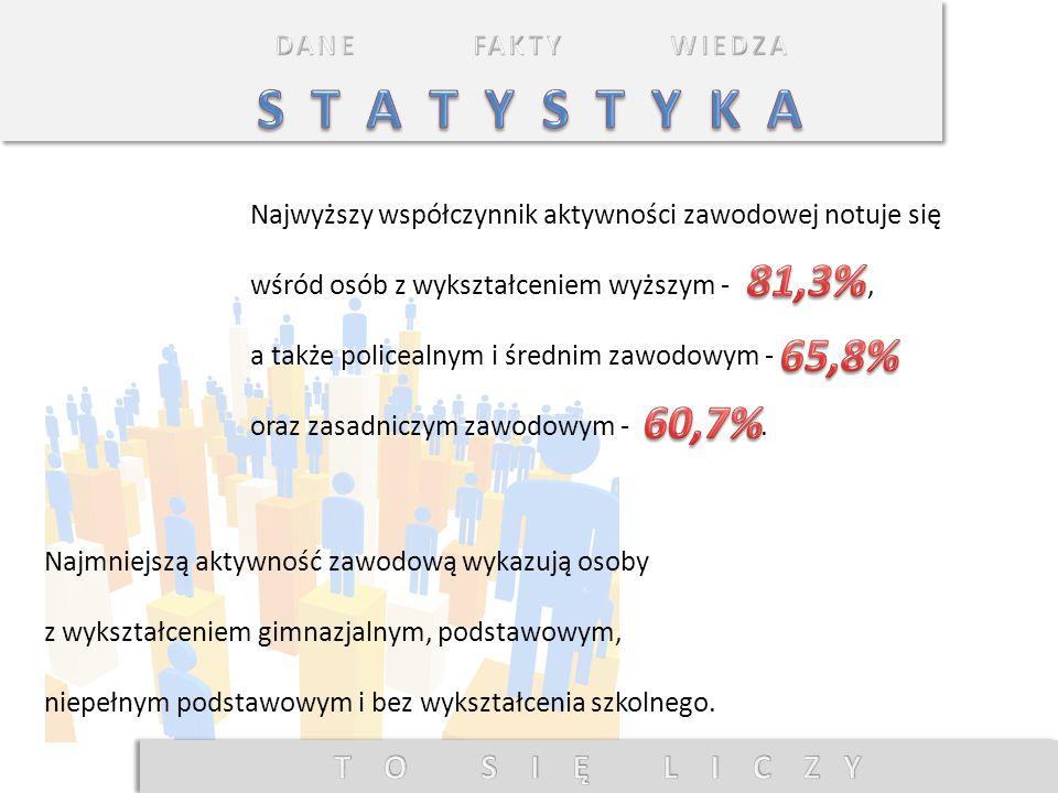 Wskaźnik zatrudnienia w województwie lubuskim w I kwartale br., ukształtował się na poziomie i był wyższy niż przed rokiem o Poprawę wskaźnika zatrudnienia w porównaniu z I kwartałem ub.