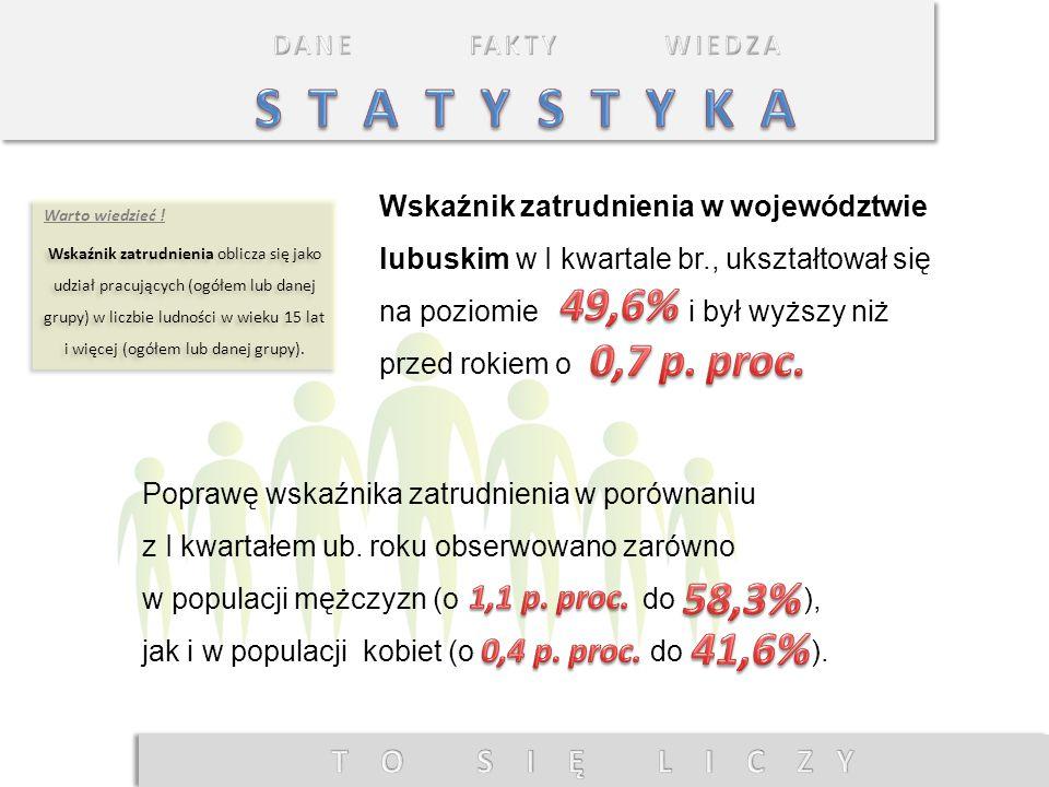 Wskaźnik zatrudnienia w województwie lubuskim w I kwartale br., ukształtował się na poziomie i był wyższy niż przed rokiem o Poprawę wskaźnika zatrudn