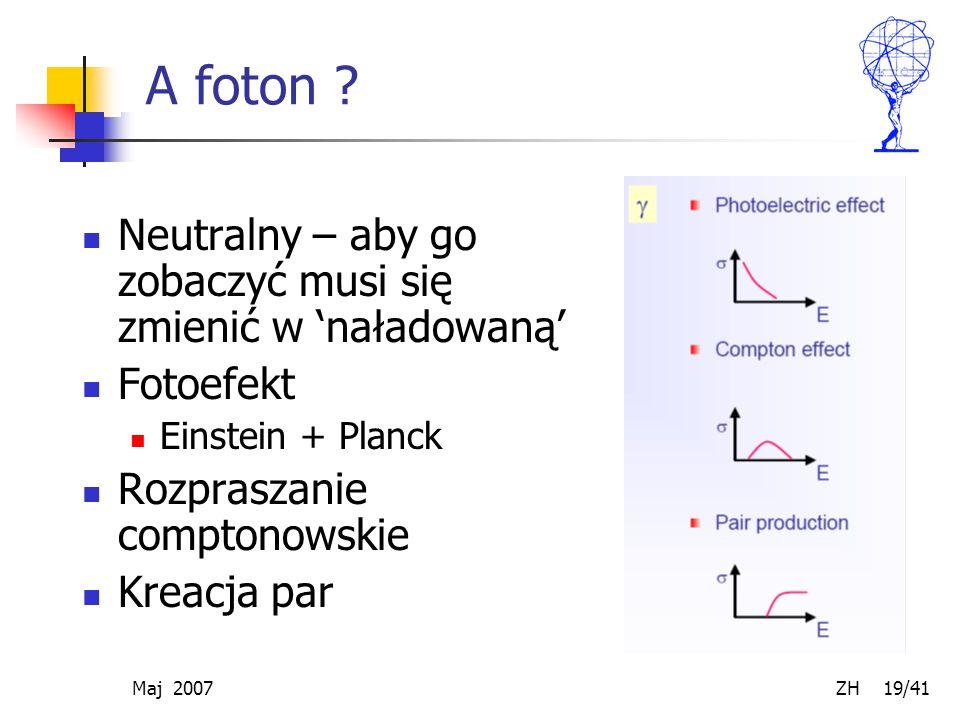 Maj 2007 ZH 19/41 A foton ? Neutralny – aby go zobaczyć musi się zmienić w 'naładowaną' Fotoefekt Einstein + Planck Rozpraszanie comptonowskie Kreacja