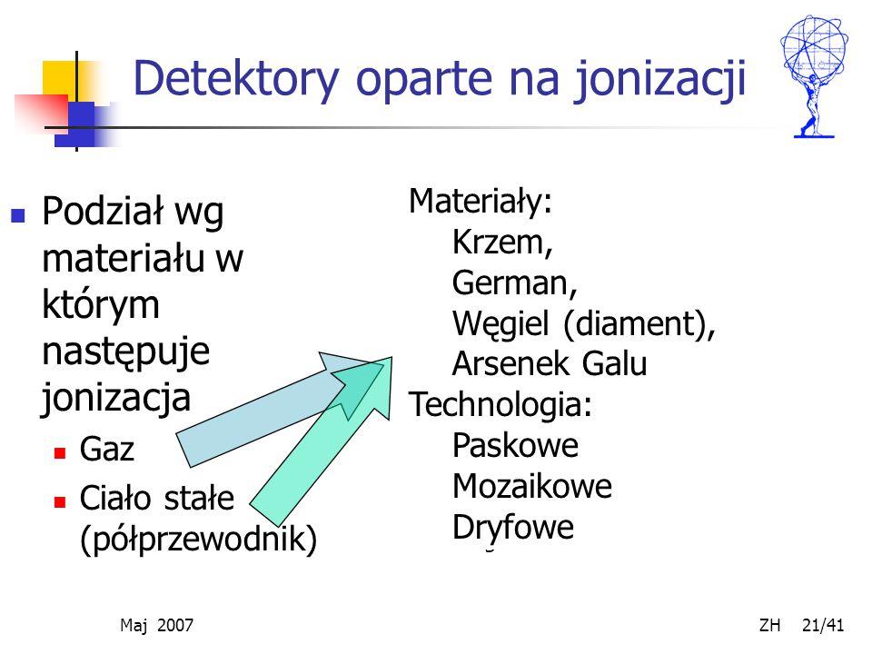 Maj 2007 ZH 21/41 Detektory oparte na jonizacji Podział wg materiału w którym następuje jonizacja Gaz Ciało stałe (półprzewodnik) Multi Wire Proportio