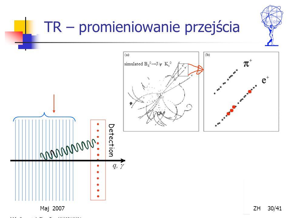 Maj 2007 ZH 30/41 TR – promieniowanie przejścia Detection q,  M.L. Cerry et al., Phys. Rev. 10(1974)3594 simulated B d 0 →J/  K s 0