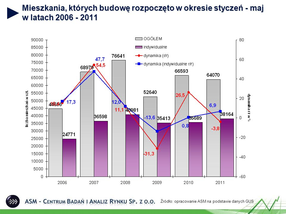Mieszkania, których budowę rozpoczęto w okresie styczeń - maj w latach 2006 - 2011 Źródło: opracowanie ASM na podstawie danych GUS