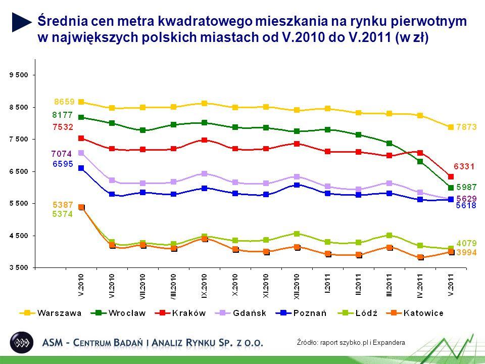 Średnia cen metra kwadratowego mieszkania na rynku pierwotnym w największych polskich miastach od V.2010 do V.2011 (w zł) Źródło: raport szybko.pl i Expandera