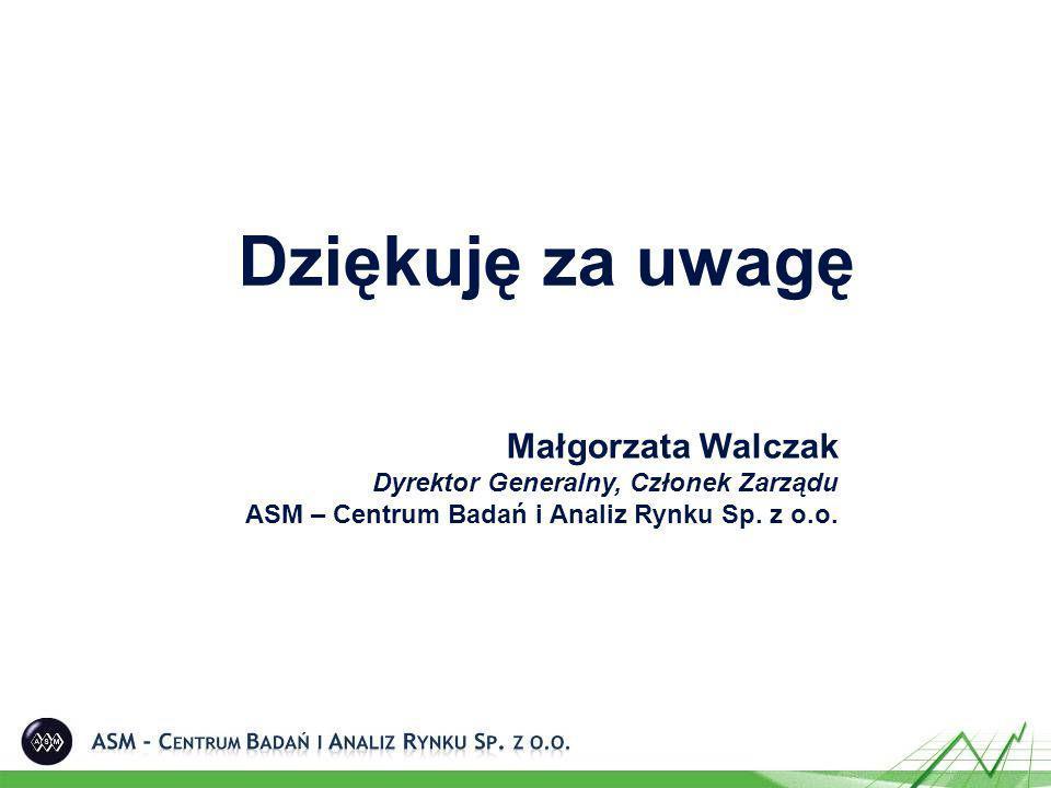 Dziękuję za uwagę Małgorzata Walczak Dyrektor Generalny, Członek Zarządu ASM – Centrum Badań i Analiz Rynku Sp. z o.o.