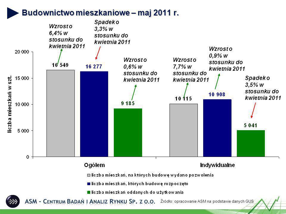 Mieszkania oddane do użytku wraz z powierzchnią miesięcznie w okresie styczeń 2009 – maj 2011 Źródło: opracowanie ASM na podstawie danych GUS Średnia powierzchnia mieszkania oddanego do użytku w maju 2011 wyniosła 111,8 m 2 i była o 0,9% wyższa niż średnia wielkość mieszkania oddanego do użytku w poprzednim miesiącu i wyższa o 9,1% w porównaniu do średniej powierzchni z maja ubiegłego roku.