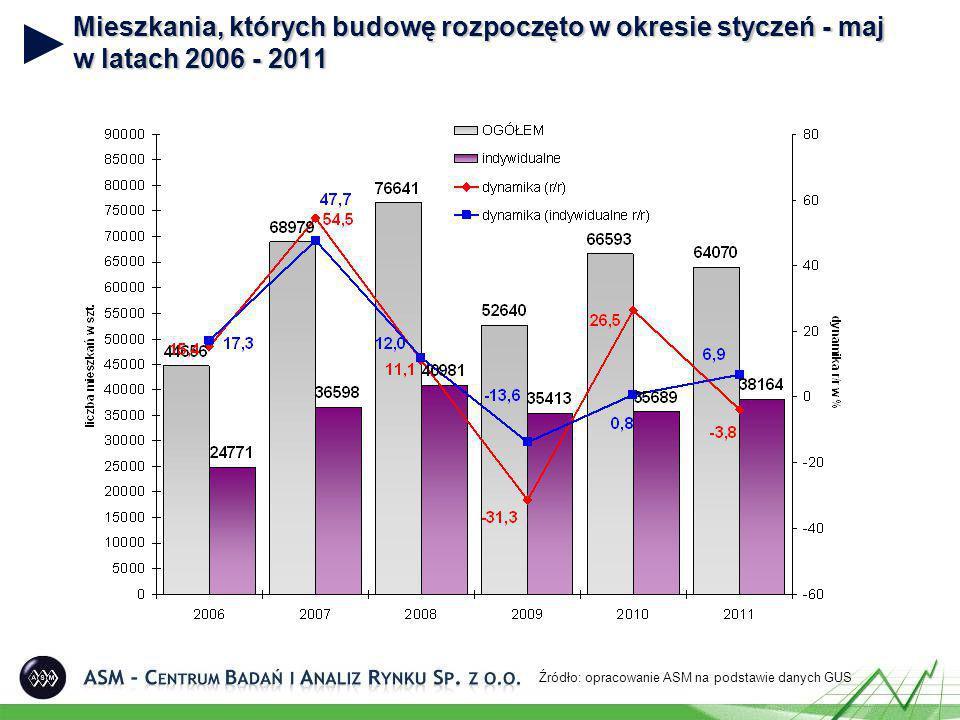 Mieszkania, których budowę rozpoczęto według form budownictwa (maj 2010 i 2011) Źródło: opracowanie ASM na podstawie danych GUS 2010 r.
