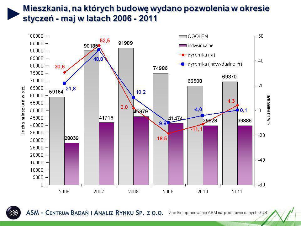 Mieszkania, na których budowę wydano pozwolenia w okresie styczeń - maj w latach 2006 - 2011 Źródło: opracowanie ASM na podstawie danych GUS