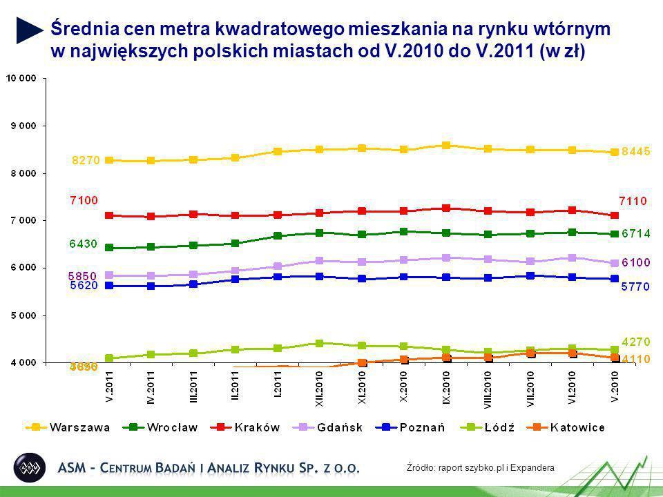 Średnia cen metra kwadratowego mieszkania na rynku wtórnym w największych polskich miastach od V.2010 do V.2011 (w zł) Źródło: raport szybko.pl i Expandera