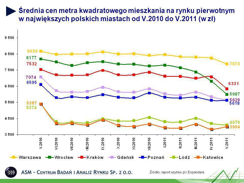 Średnia cen metra kwadratowego mieszkania na rynku pierwotnym w największych polskich miastach od V.2010 do V.2011 (w zł) Źródło: raport szybko.pl i E