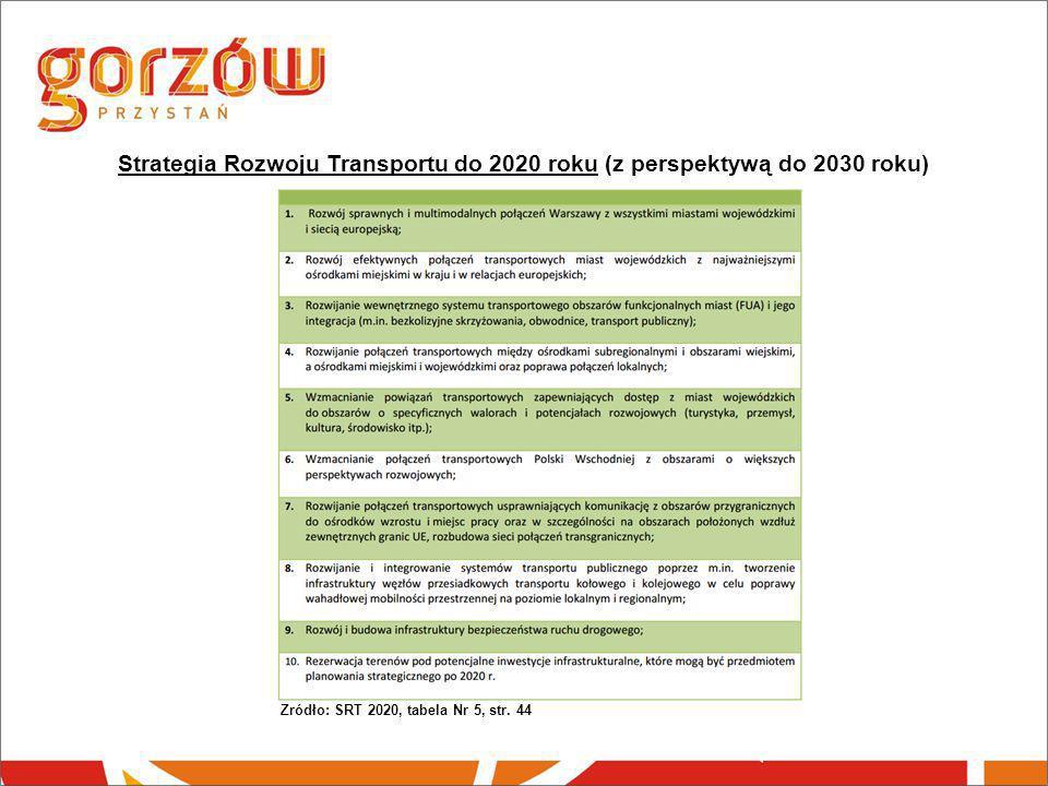Strategia Rozwoju Transportu do 2020 roku (z perspektywą do 2030 roku) Źródło: SRT 2020, tabela Nr 5, str. 44