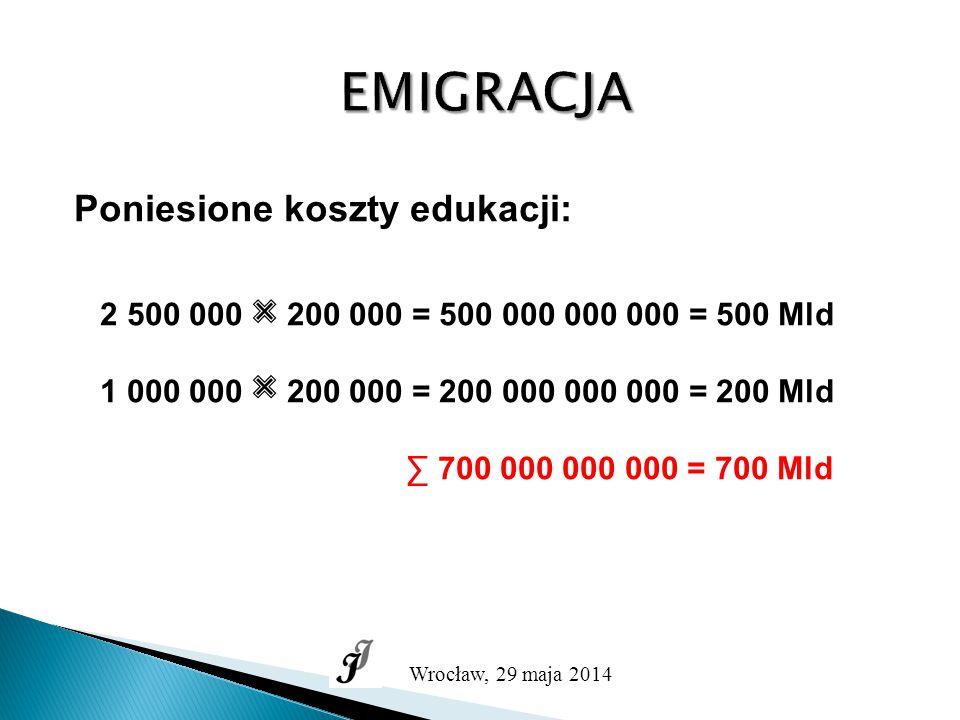 EMIGRACJA Poniesione koszty edukacji: 2 500 000 200 000 = 500 000 000 000 = 500 Mld 1 000 000 200 000 = 200 000 000 000 = 200 Mld ∑ 700 000 000 000 = 700 Mld Wrocław, 29 maja 2014