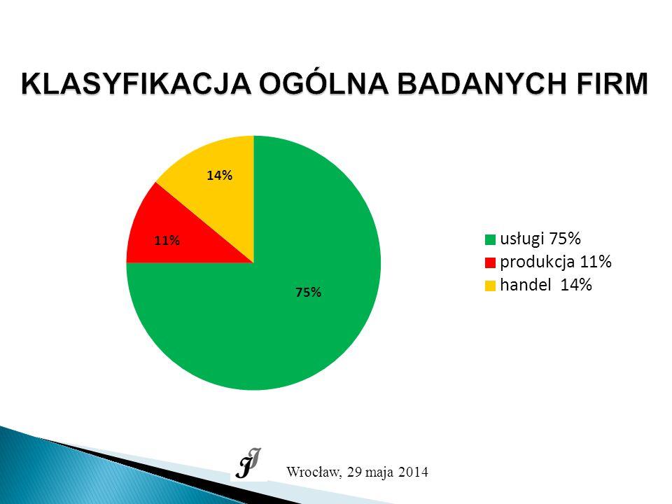 KLASYFIKACJA OGÓLNA BADANYCH FIRM Wrocław, 29 maja 2014