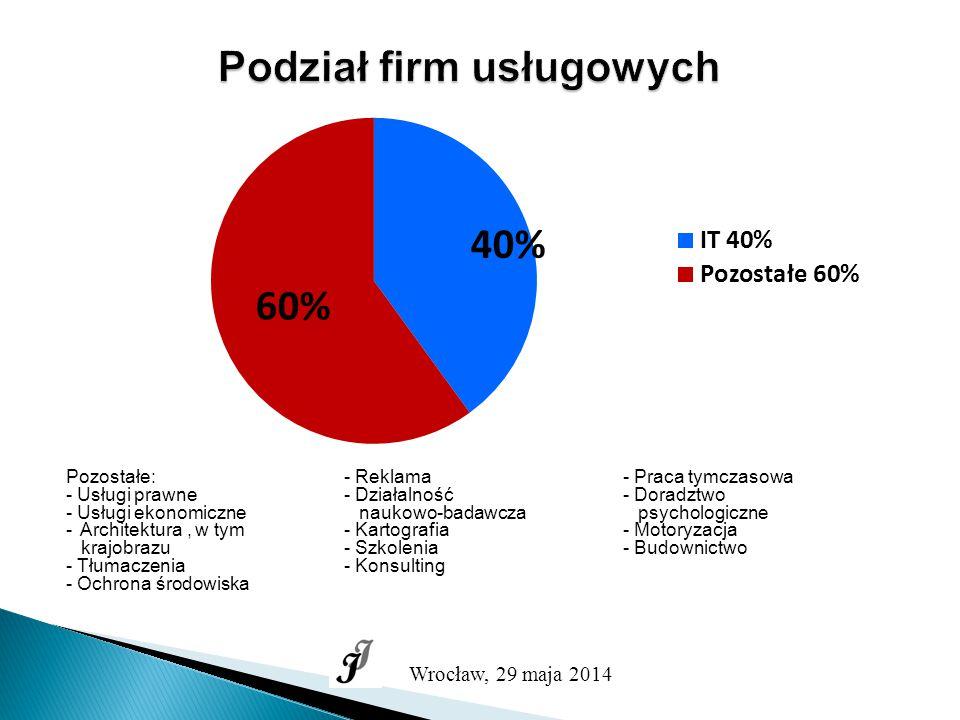 Podział firm usługowych Pozostałe: - Usługi prawne - Usługi ekonomiczne - Architektura, w tym krajobrazu - Tłumaczenia - Ochrona środowiska - Reklama - Działalność naukowo-badawcza - Kartografia - Szkolenia - Konsulting - Praca tymczasowa - Doradztwo psychologiczne - Motoryzacja - Budownictwo Wrocław, 29 maja 2014